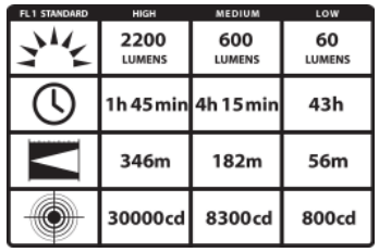 Streamlight 88060 ProTac HL 4 Flashlight Chart
